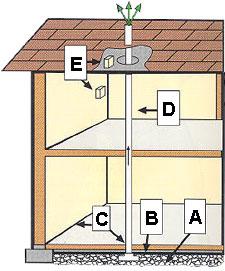 Description: radon cutaway